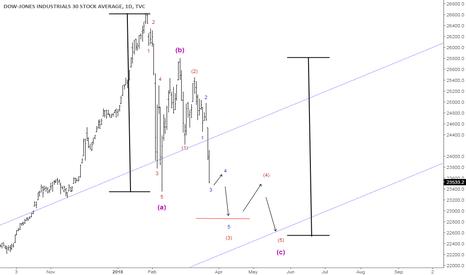 DJI: Quick Update on the Dow Jones