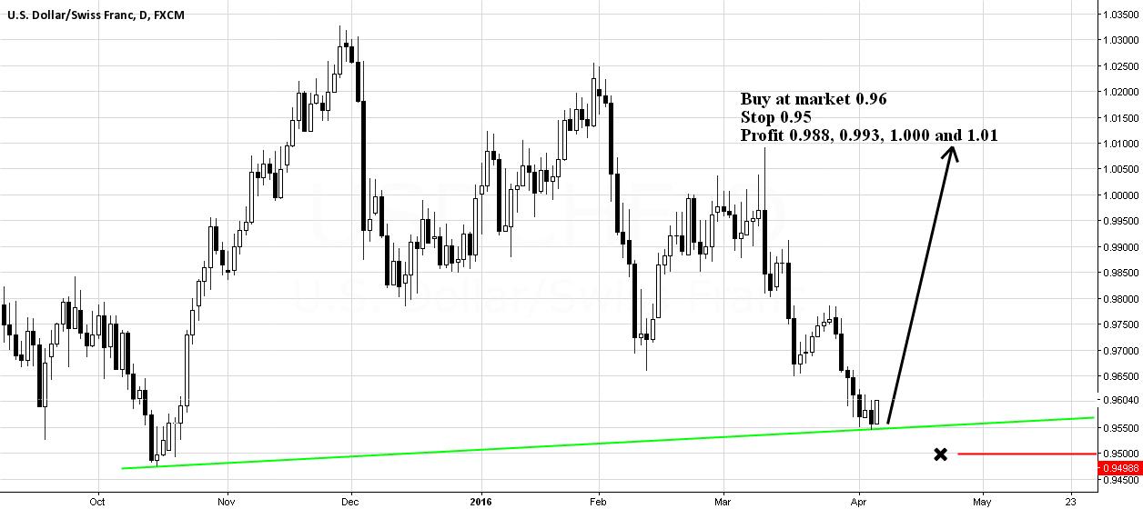 USDCHF Long Setup in Bearish Trend..!! LONG TERM