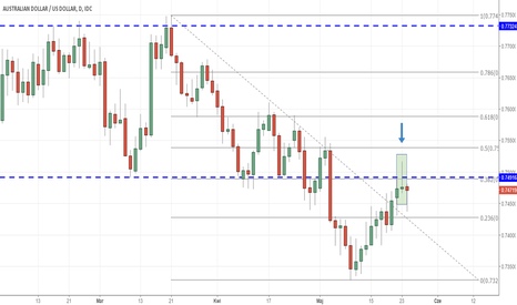 AUDUSD: Dolar australijski wysyła sygnały sprzedażowe?