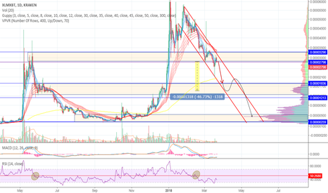 XLMXBT: XLM/BTC Bear channel