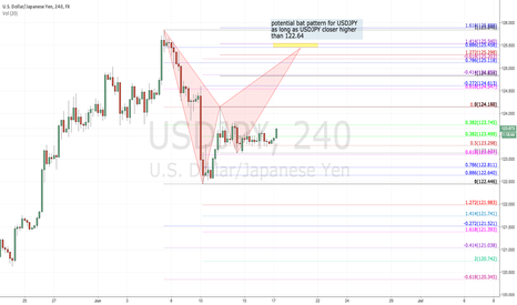 USDJPY: potential bat pattern for USDJPY