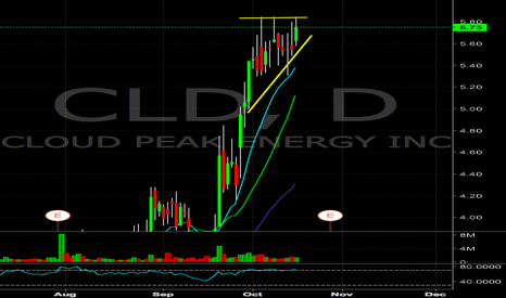 CLD: CLD breakout watch
