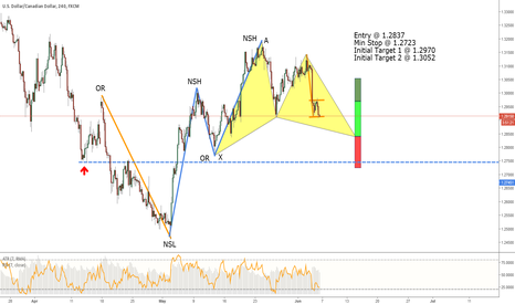USDCAD: USDCAD - Potential Bullish Gartley