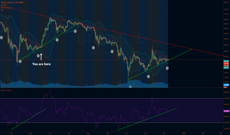 BTCUSD: Testing the fault line