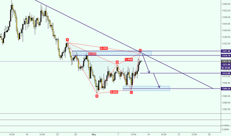 XAUUSD: GOLD SHORT TERM SELL SETUP CoOkies
