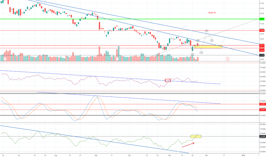 MU: LONG MICRON $MU Targeting 40-44-50