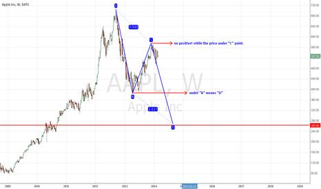 AAPL: APPL vs ABCD pattern