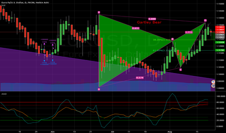 EURUSD: EURUSD Gartley Bear (My First Published Idea)