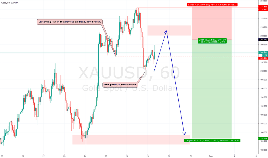 XAUUSD: Gold short...! Start to get long on USD pairs.