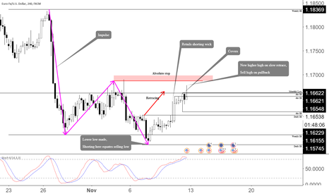 EURUSD: Shorting With Trend