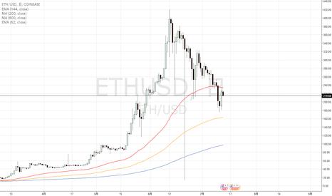 ETHUSD: Ethereumイーサリアムが儲かるなんて誰が言っているのだろう。。