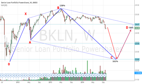 BKLN: Senior Loan Portfolio with Huge Put Options