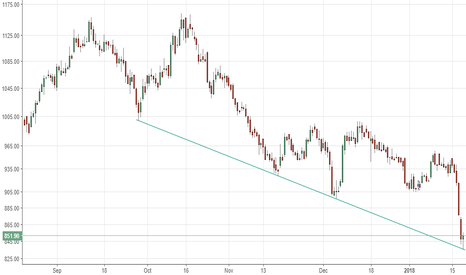 MCX: MCX - @ trendline support, can bounce