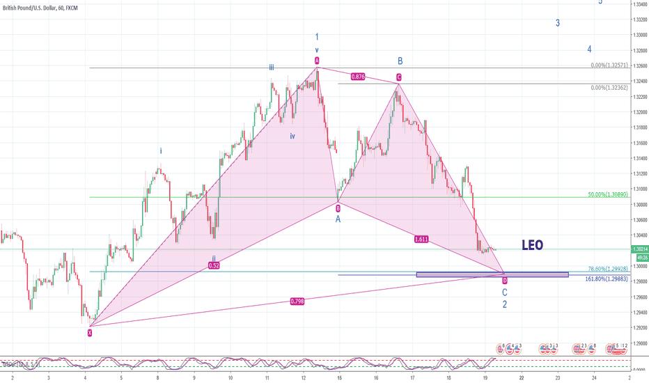 GBPUSD: GBP/USD - formacja harmoniczna na końcu fali 2