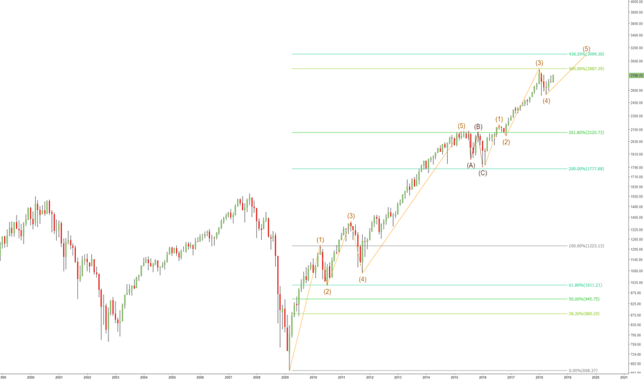 SPX: S&P 500 Long Term Target