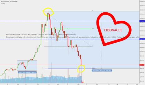 BTCUSD: Bitcoin Fibonacci love