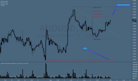 AUDUSD: Pump and Dump