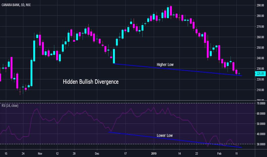 CANBK: Hidden Bullish Divergence