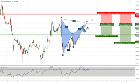 GBPJPY: GBPJPY - Potential Bat Pattern on H1 Chart