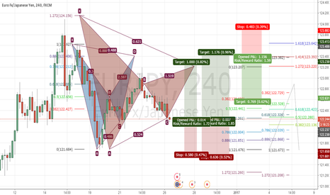 EURJPY: EURJPY gartley and bat patterns back to back