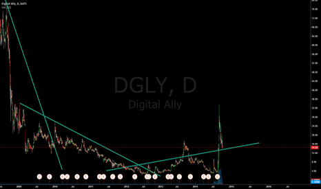 DGLY: $DGLY Long at 14