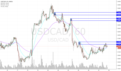 USDCAD: USDCAD tests and holds to supply zone