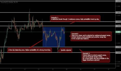 EURUSD: Scenarios for Intraday.