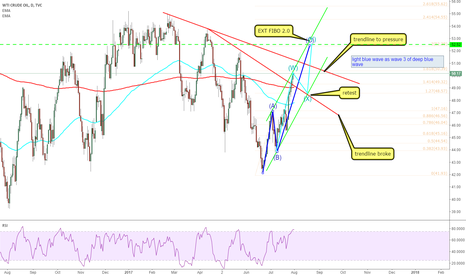 USOIL: USOIL:  expect a correction wave to come before EXTFIBO 2.0 hit.