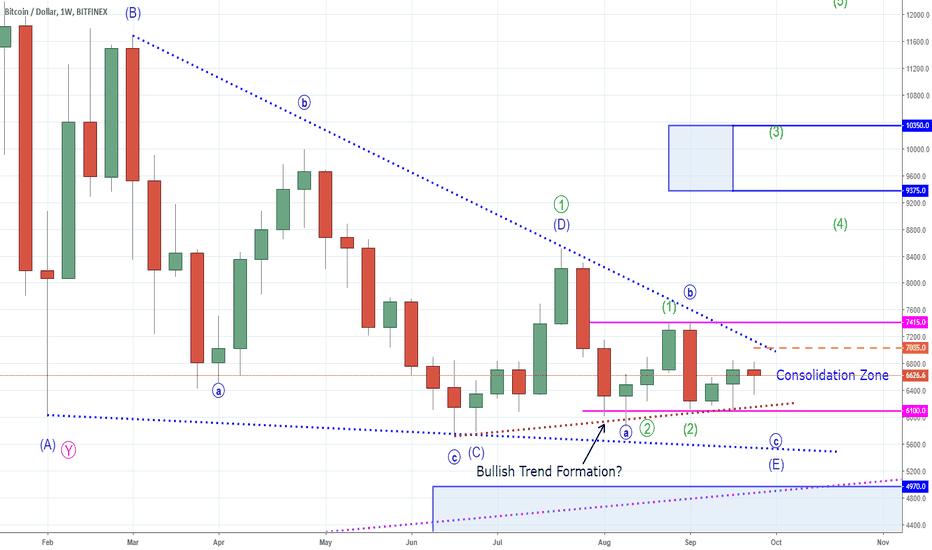 BTCUSD: Bitcoin - Irrational Impulsive Bi-Polar Trading Disorder