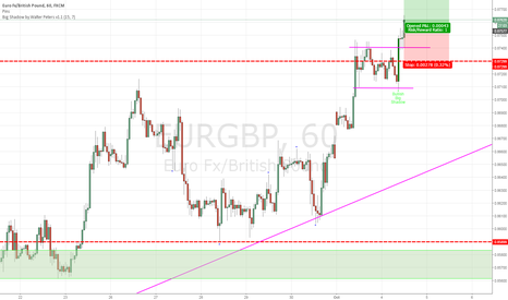 EURGBP: Breakout trade