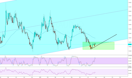 EURAUD: EURAUD possible up-trend