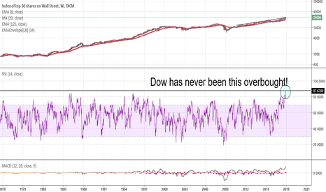 US30: RSI on a weekly DOW chart is at record high!