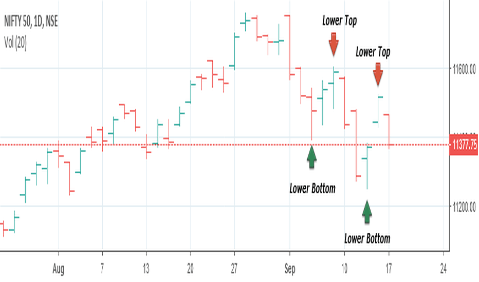 NIFTY: Nifty Downtrend