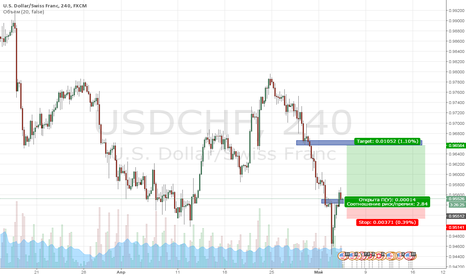 USDCHF: Покупка валютной пары USD/CHF