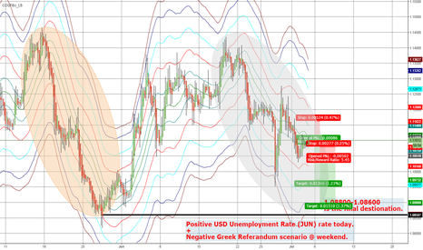 EURUSD: $EURUSD / Short + Short.