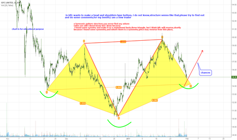 IDFC: idfc,and unknown symmetrical pattern