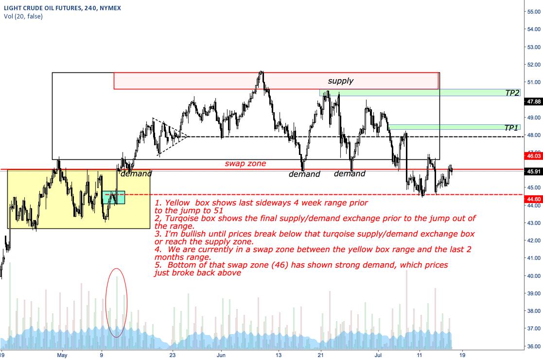 Short term bullish oil outlook