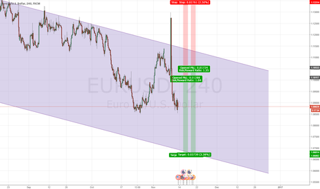 EURUSD: Short Set Ups based on Channel and Trend Continuation