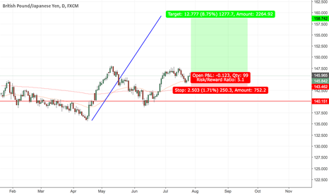 GBPJPY: GBPJPY - Daily - Long