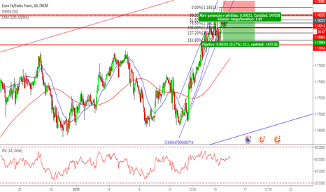 EURCHF: EurChf Sell