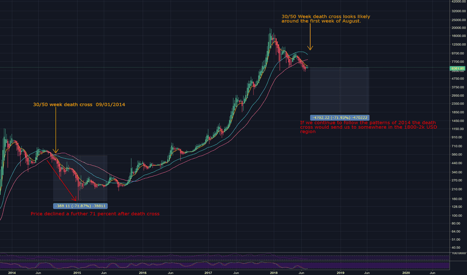 BTCUSD: Death Cross Doom Coming for You?