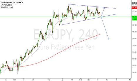 EURJPY: EUR/JPY WEDGE FORMING ON 4H CHART (Swing)