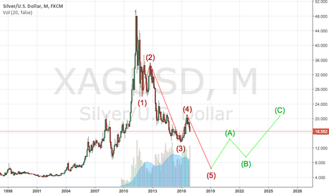 XAGUSD: Silver in future with Elliott.