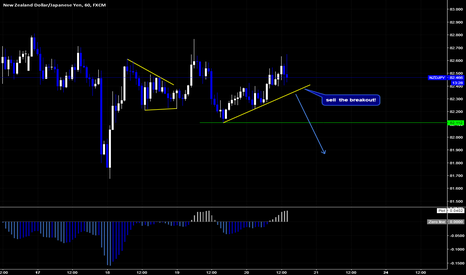 NZDJPY: NZDJPY Sell Setup By Wave Analysis