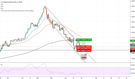 USDCAD: NFP: USD/CAD – LONG