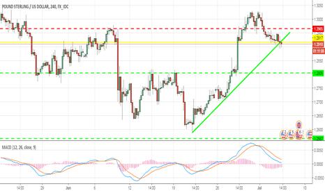 GBPUSD: GBP USD sell signal