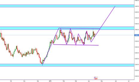 XAUUSD: GOLD (XAU/USD) Bullish Rectangle Pattern - Long Opportunity