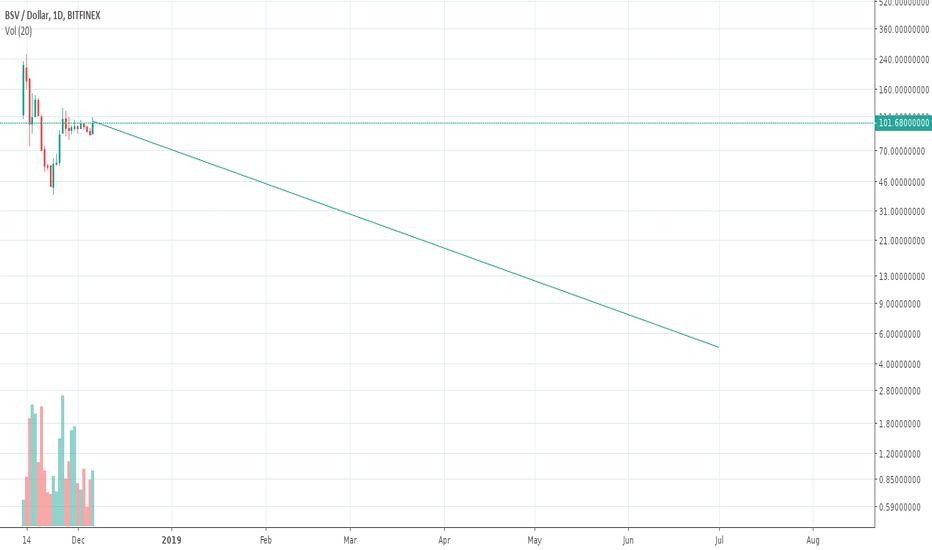 BSVUSD: BSV: Boy, Super Volatility!