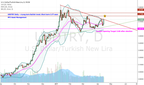 USDTRY: USDTRY after election 3.60 Strong TRY