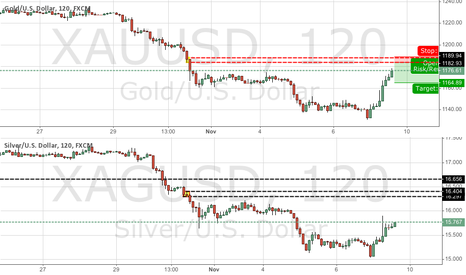 XAUUSD: Silver and gold have I none but such as I have give I thee